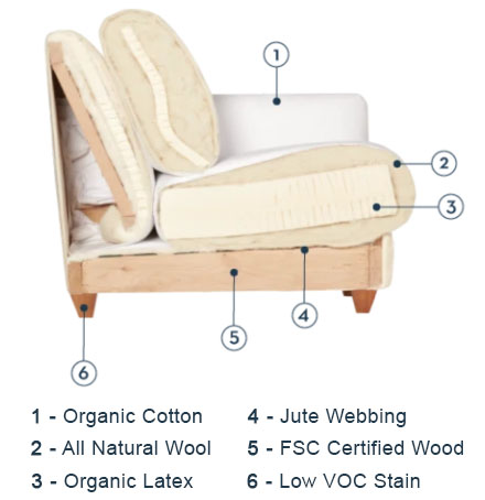 What to Look for in a Non Toxic Sofa